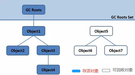 可达性分析算法